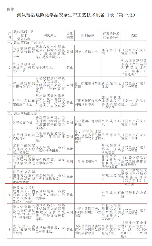 應急管理部辦公廳關于印發《淘汰落后危險化學品安全生產工藝技術設備目錄(第一批)》的通知--中華人民共.png